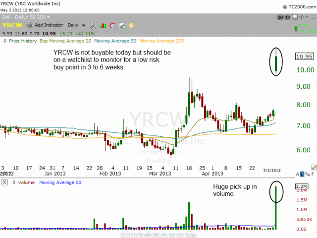 $YRCW MONSTER VOLUME