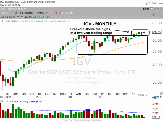 $IGV MONTHLY BREAKOUT