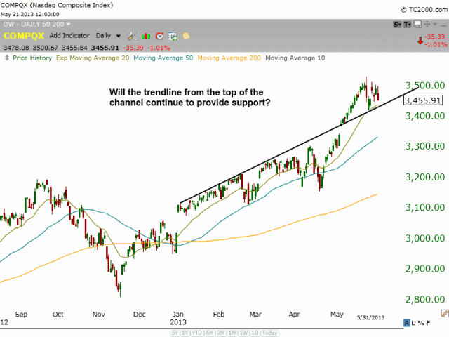 $Nasdaq channel