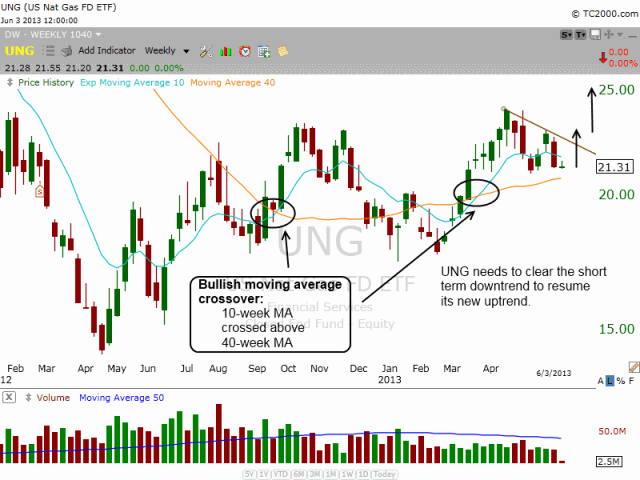 $UNG moving average crossover