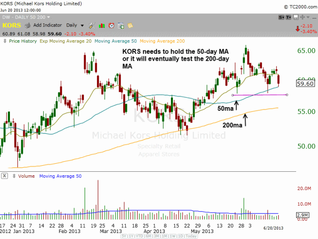 KORS holding 50-day MA