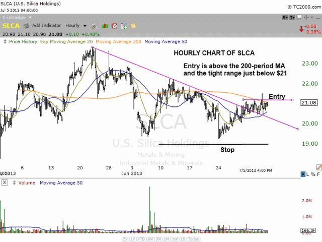 $SLCA tight hourly chart