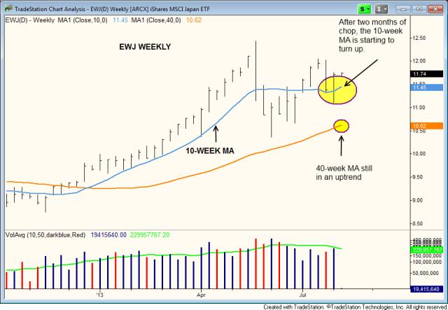 $EWJ weekly uptrend
