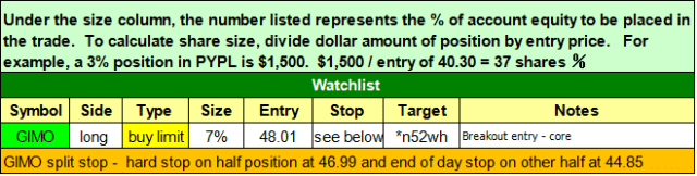 $todays watchlist