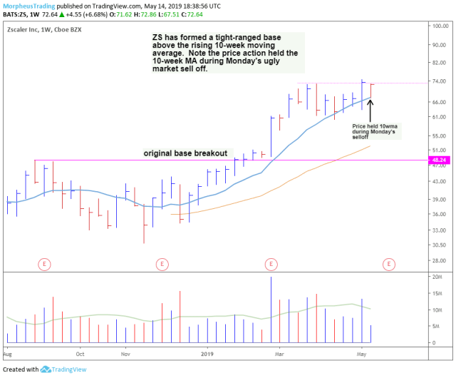 $ZS daily