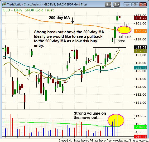 $GLD breakout chart pattern