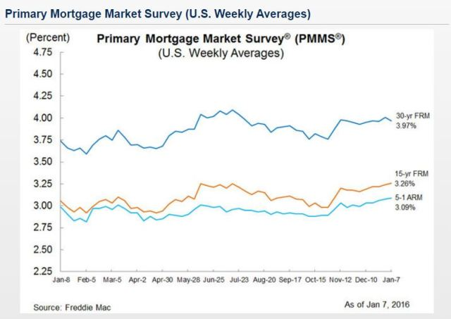 Jan 7 2016 Freddie Mac PMMS