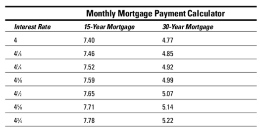 monthly mortgage payment calculator table