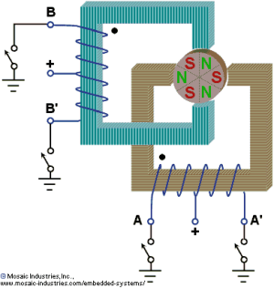 Controlling Stepper Motors Using Power IO Wildcard, C