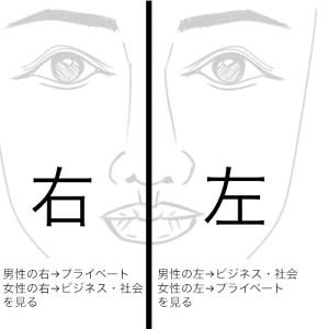 左頬と右頬では意味が違う