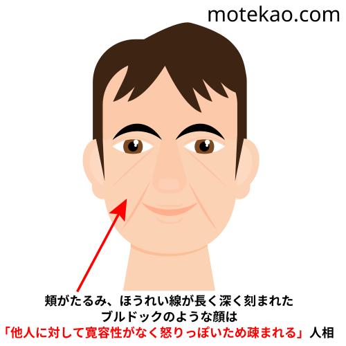 モテない男の顔の特徴1「頬がたるんでいる」
