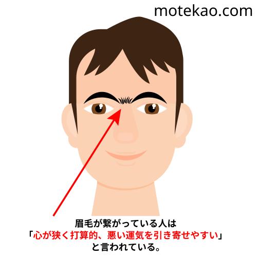モテない男、顔の特徴「眉毛がつながっている」