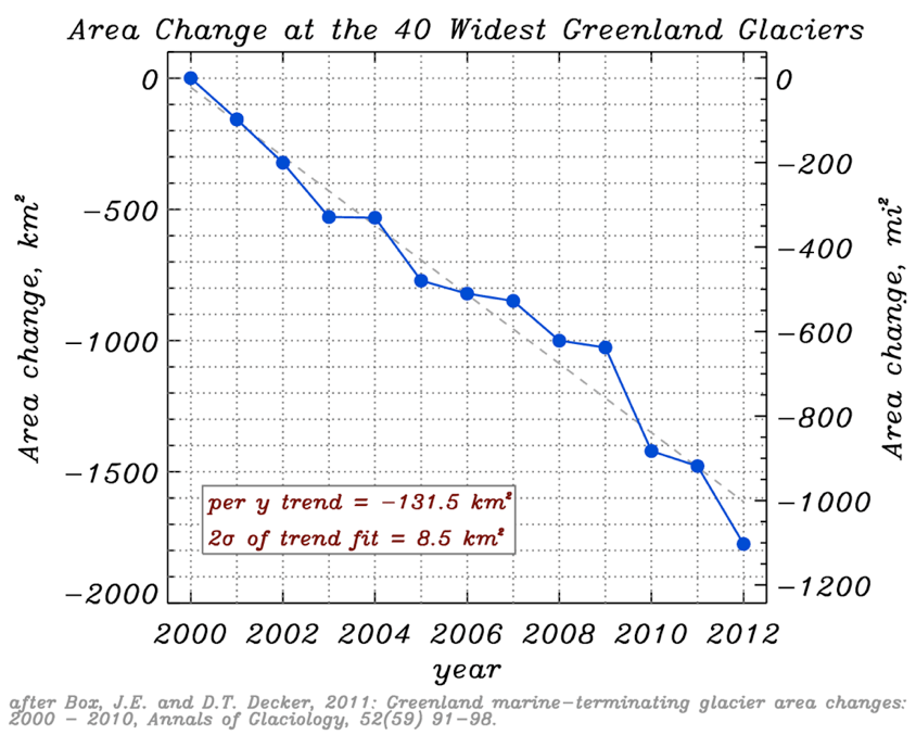 Chart of declining areas of glaciers
