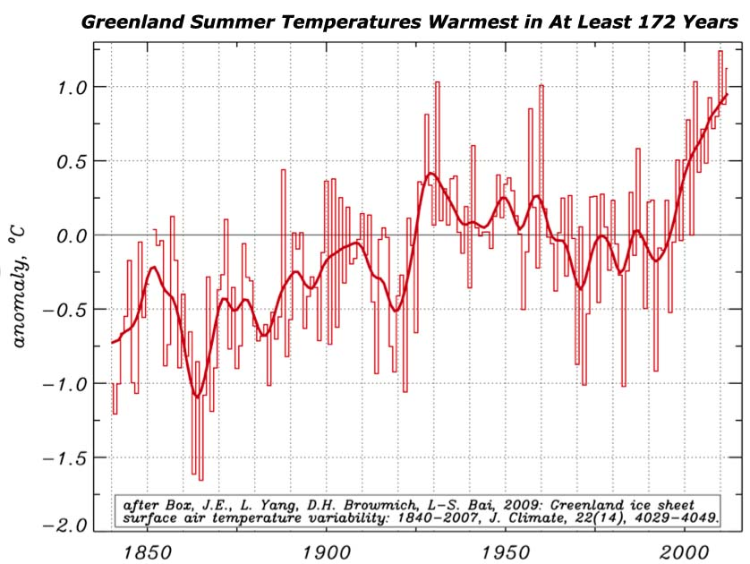 Chart of rising Greenland temperatures