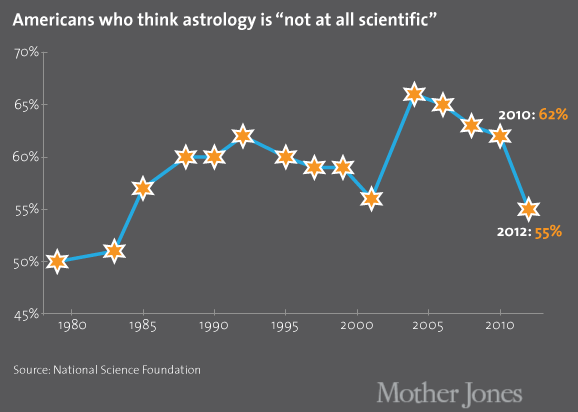 Over At Mother Jones Chris Mooney Provides These Graphs For How Rejection Of Astrology Has Changed Over The Years And How Acceptance Of Astrology Appears