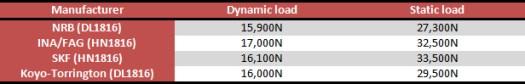 Aprilia Caponord ETV1000 Rally-Raid suspension bearing load