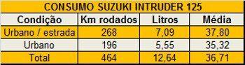 Economia: média de consumo da Intruder 125 ficou acima dos 35 km/litro