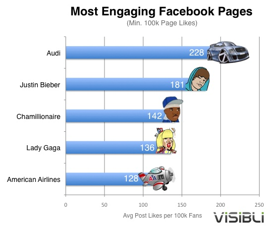 audi-facebook-fans-more-engaged-than-justin-biebers_100347953_m