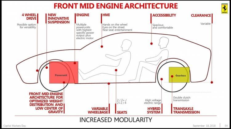Purosangue: Ferrari le pone nombre a su próximo SUV electrificado