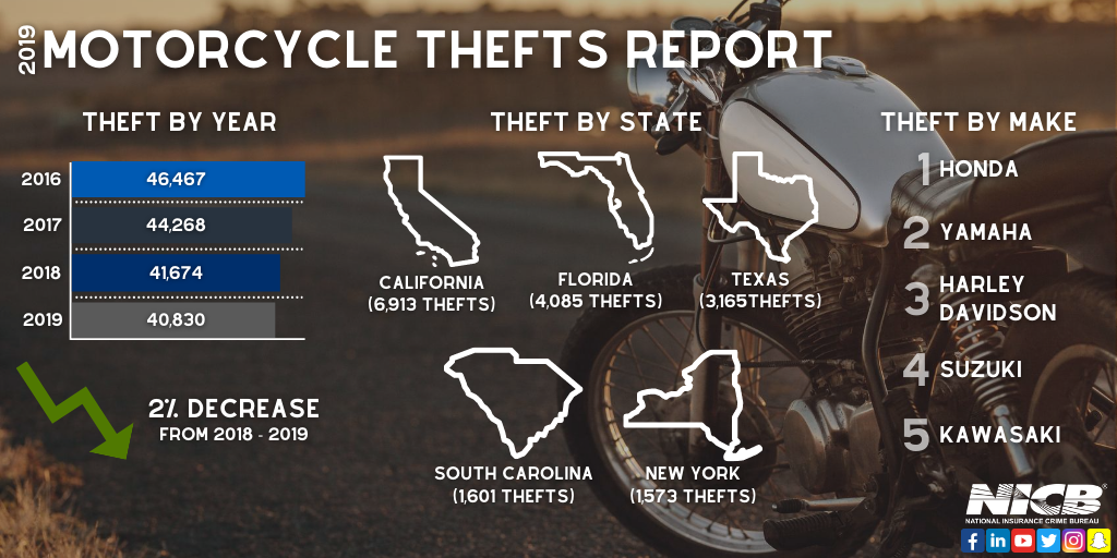 NICB Motorcycle Thefts