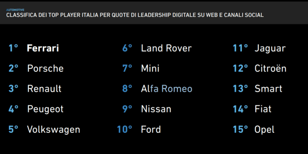 Motori360_i-Leader-Classifica-Auto