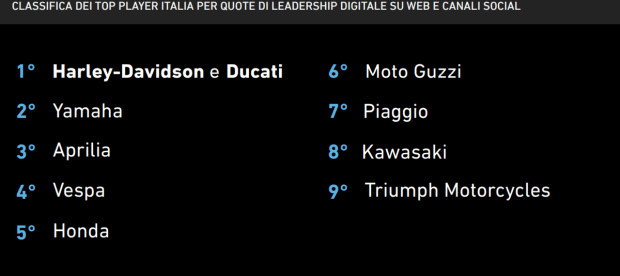 Motori360_i-Leader-Classifica-Moto