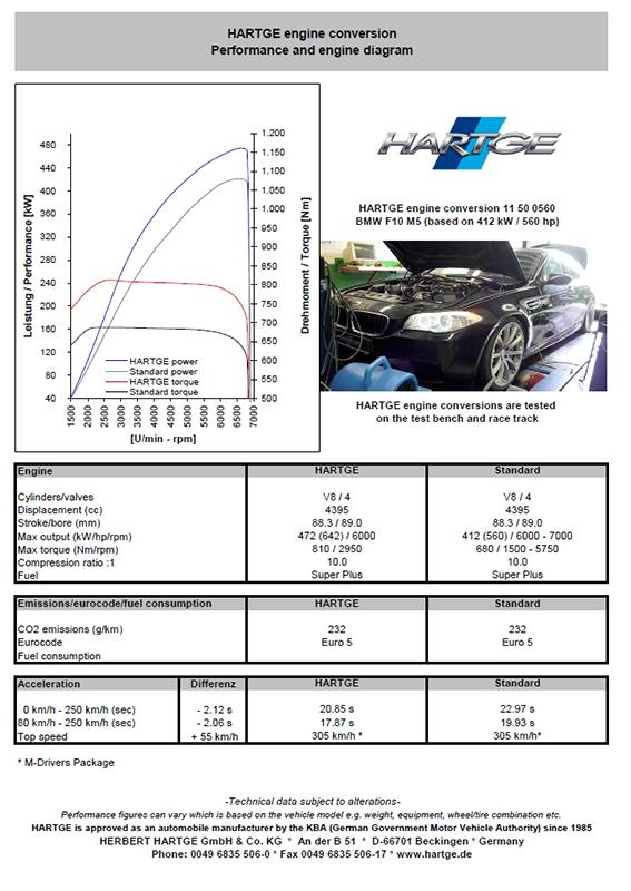 Hartge F10 BMW M5 Tuning