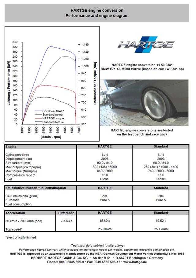 Hartge BMW Diesels