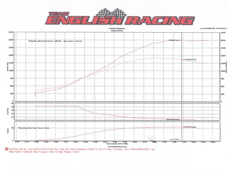 2000whp-GT-R-Dyno-Sheet
