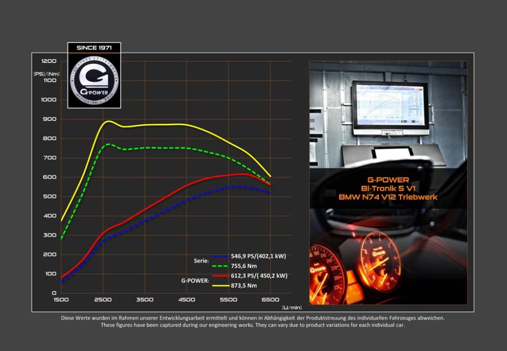 G-Power Bi-Tronik 5 V1 BMW 760i