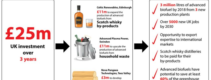 Scotch whisky leftovers could be used to fuel our cars following government grant