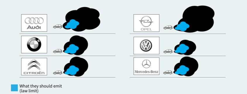 Diesel pollution levels