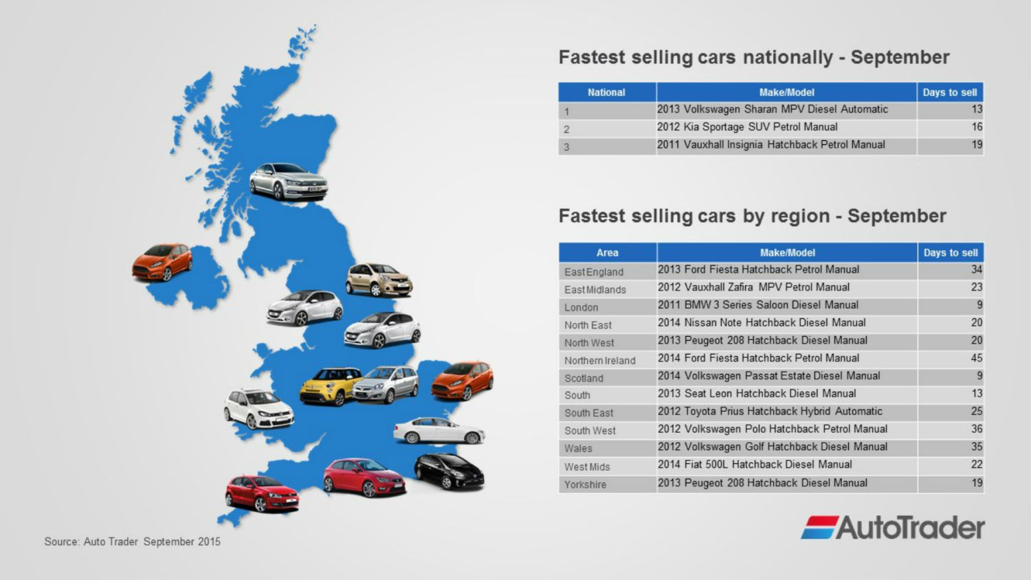 The fastest selling car on Auto Trader is a Volkswagen Sharan diesel