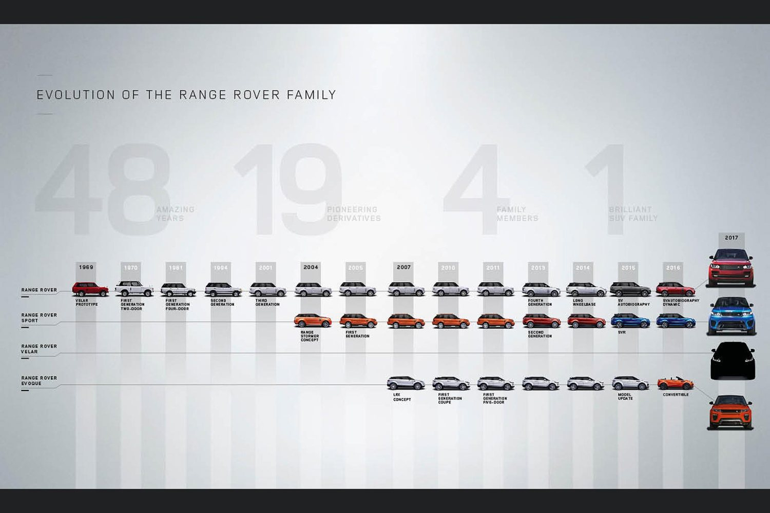 Range Rover family tree