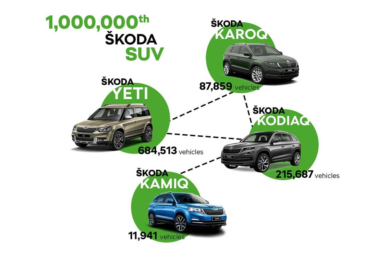 Skoda SUV infographic