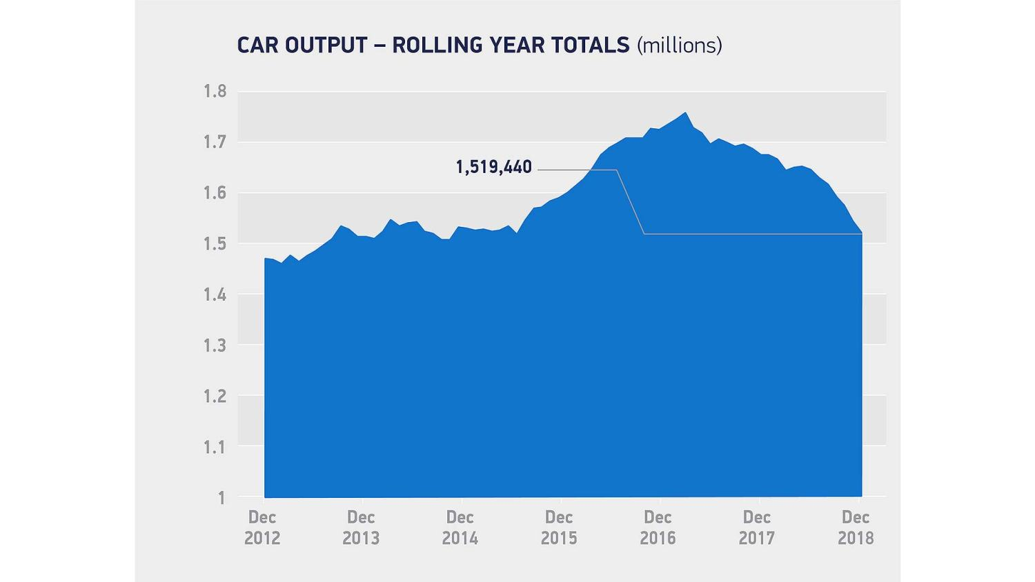British car production 2012-2018