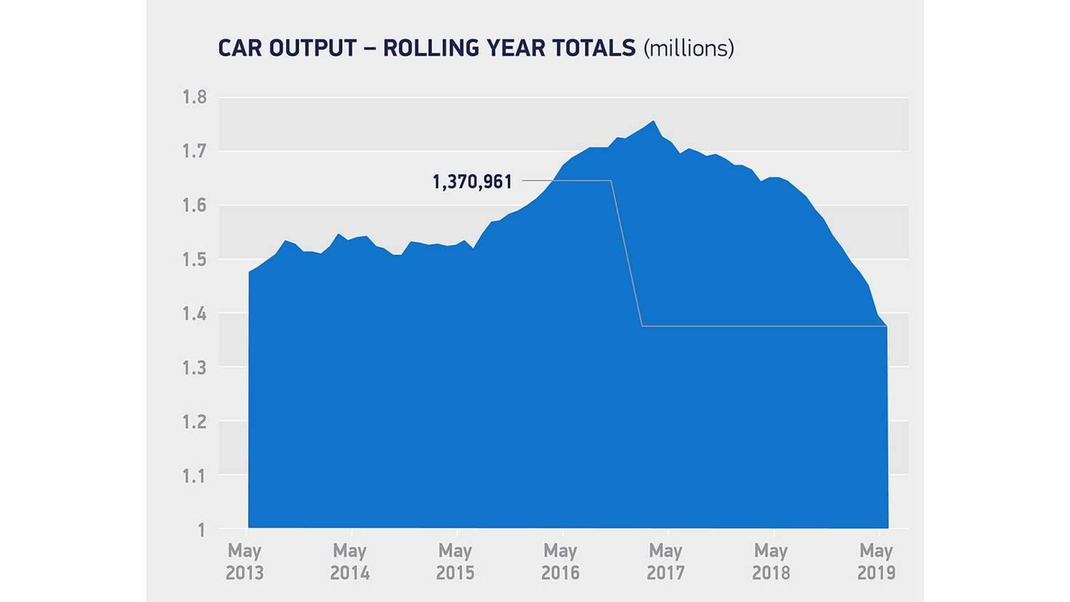 UK car output rolling year totals: May 2013-2019