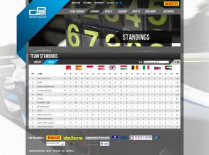 Team Standings - GP2 Series