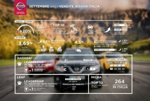 Infografica Vendite Nissan in Italia - Settembre 2015