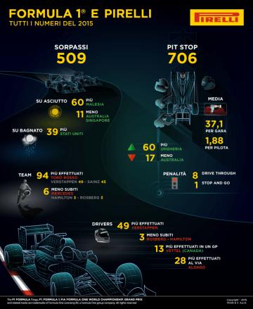 pirelli 2015 sorpassi pit