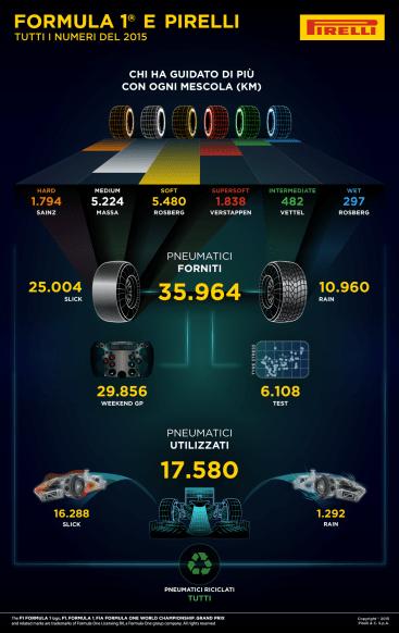pirelli 2015 km percorsi