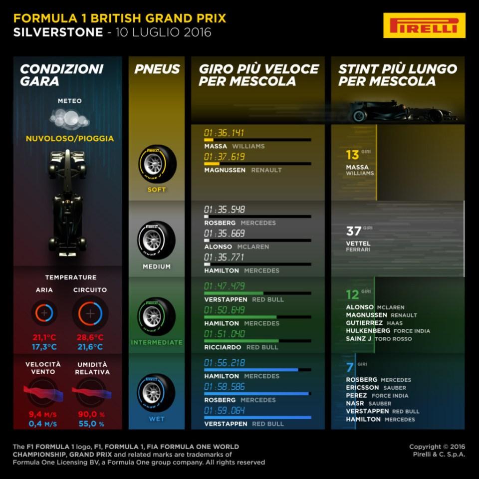 pirelli gara GB 1