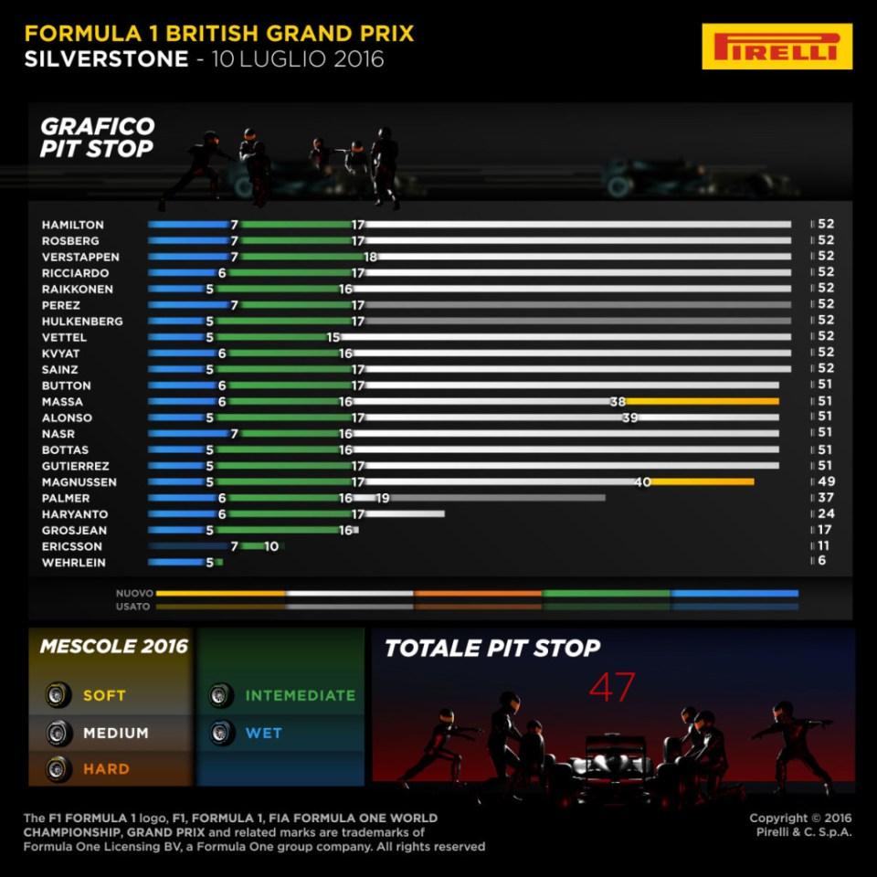 pirelli gara GB 2