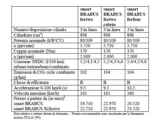 smart-brabus-dati-e-prezzi