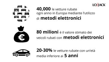 LoJack_Furti hitech EU