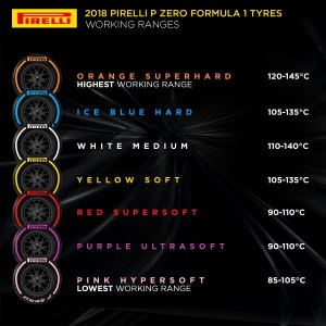 pirelli temperature