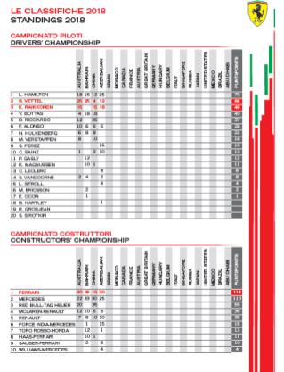 classif F1 prima spagna