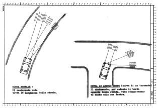Azione differenziata dei fari interni ed esterni alla curva (disegno di Camillo Saini)