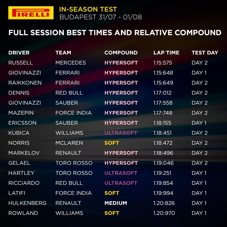 test in-season pireli ungh