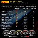 pirelli test 2 day 2